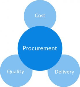 3 pillars of procurement