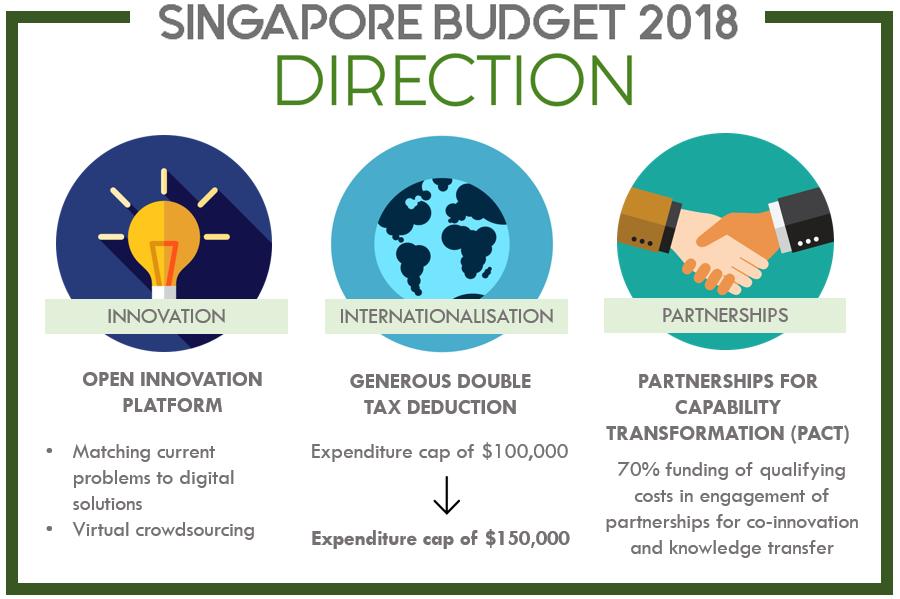 Eezee Budget 2018